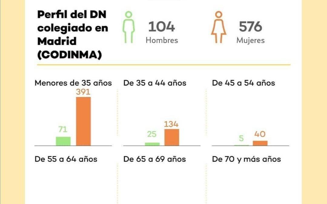 Perfil del colegiado DN en Madrid (datos INE 2019)